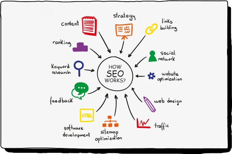 Can SEO Have A Negative Effect?